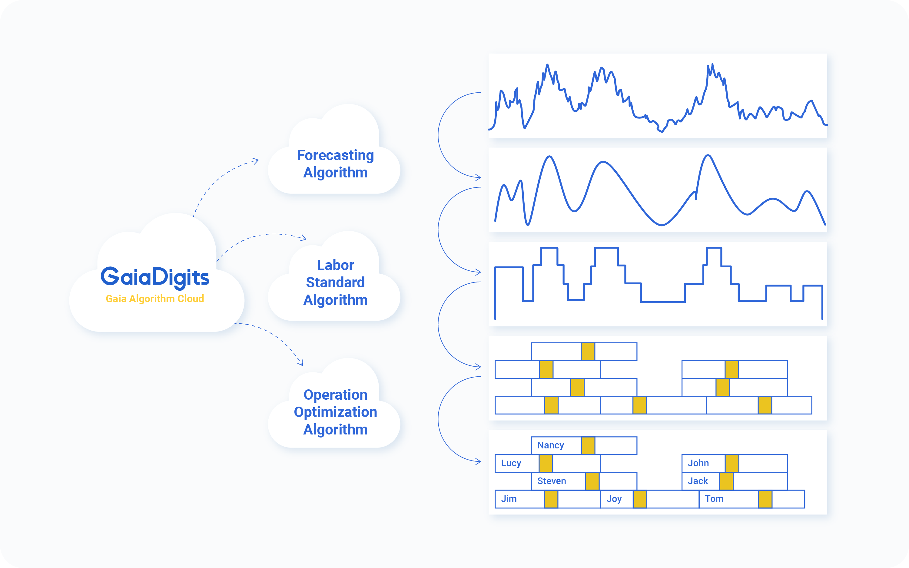 Powerful scheduling automation with business forecasts and shifts optimization. It works with complex factors, compliance, skills, availability and more.